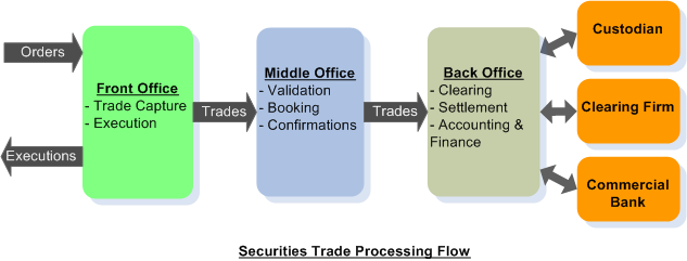 Securities trade life cycle khader shaik - Derivatives middle office ...