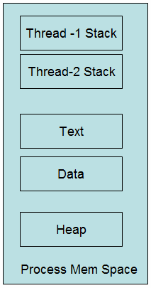Unix - Threaded Process Memory Space