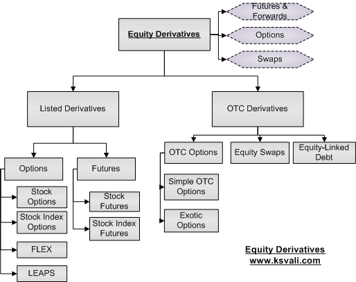 Equity Derivative Products